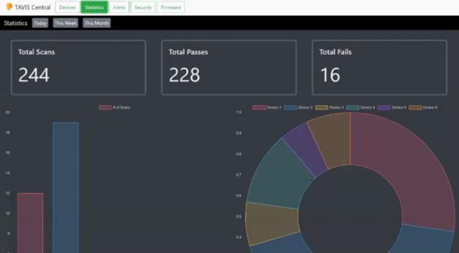 Aurora Multimedia TAVIS Central Management Software